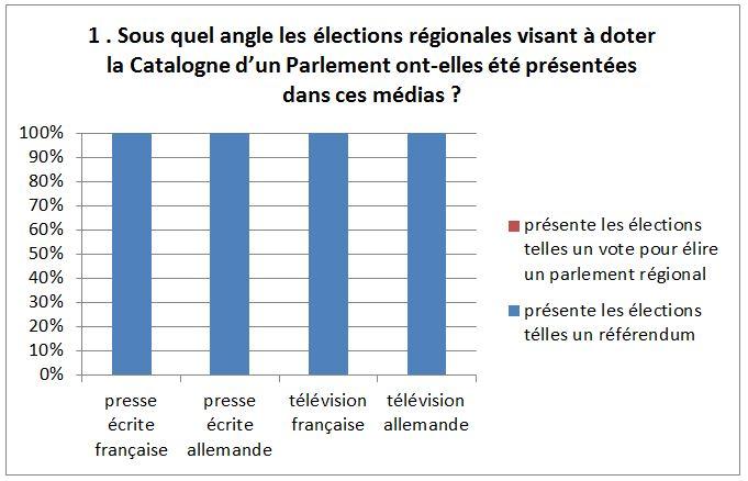 Graph Catalogne 1