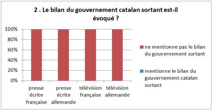 Graph Catalogne 2