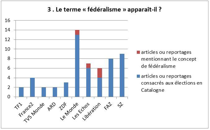 Graph Catalogne 3